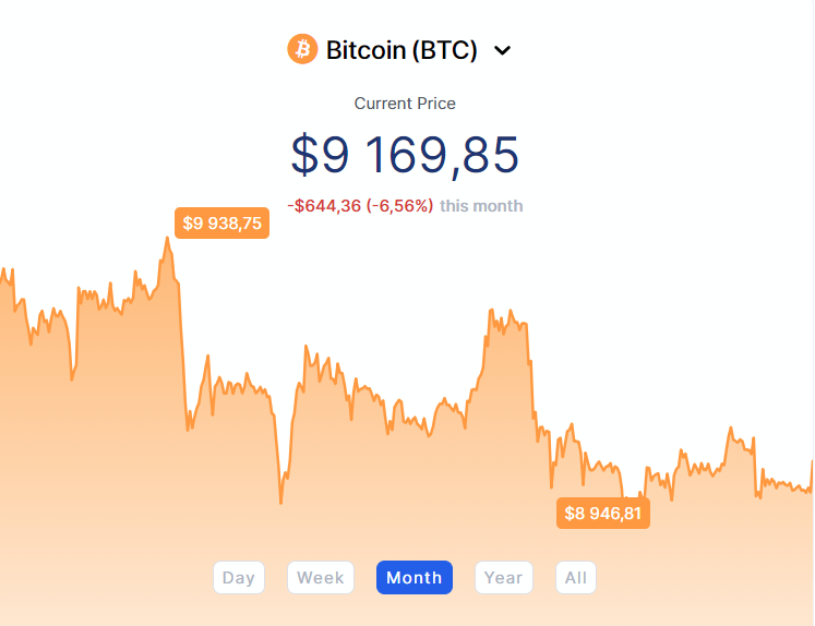 Bitcoin graph with dates
