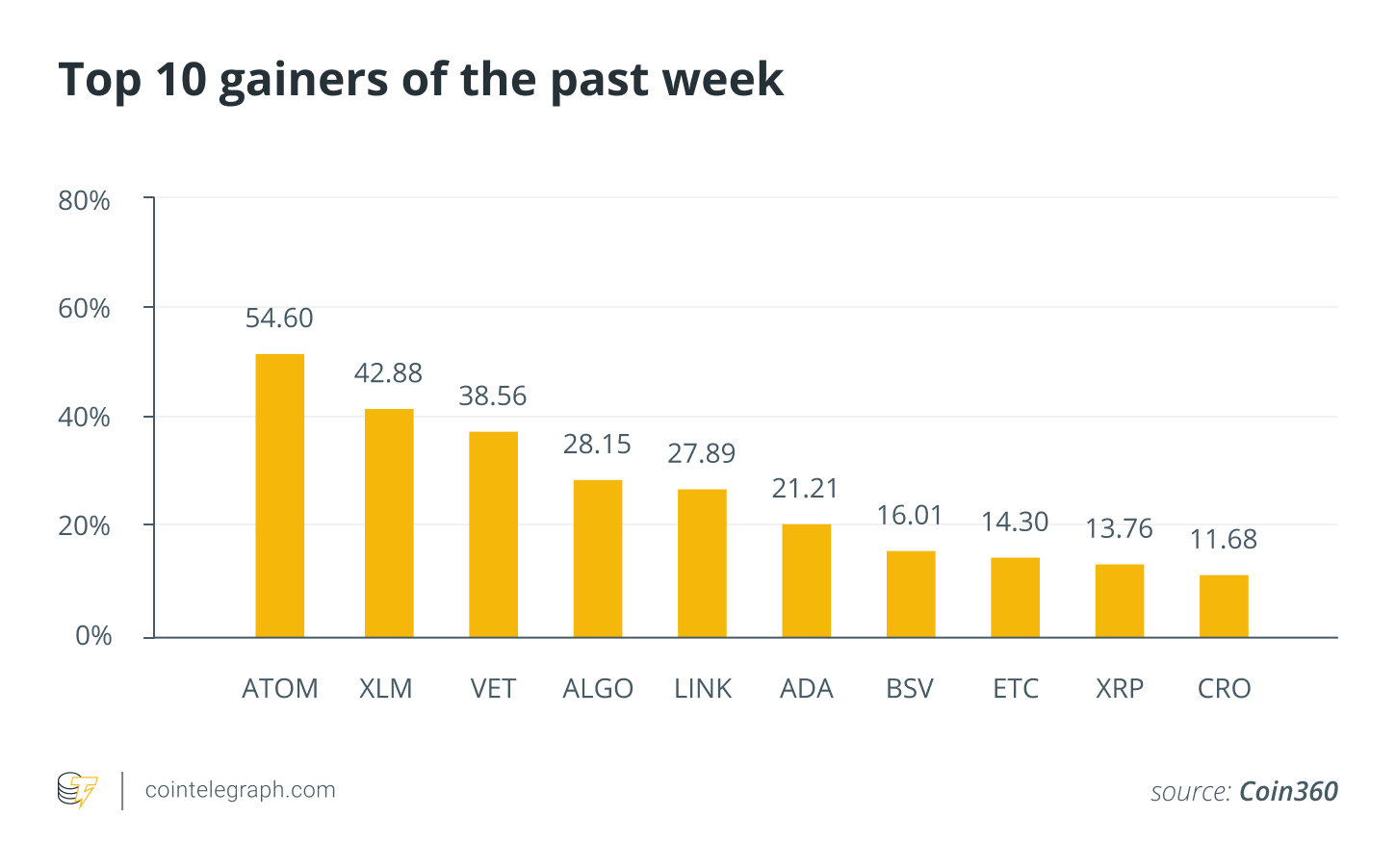 Top 10 gainers of the past week