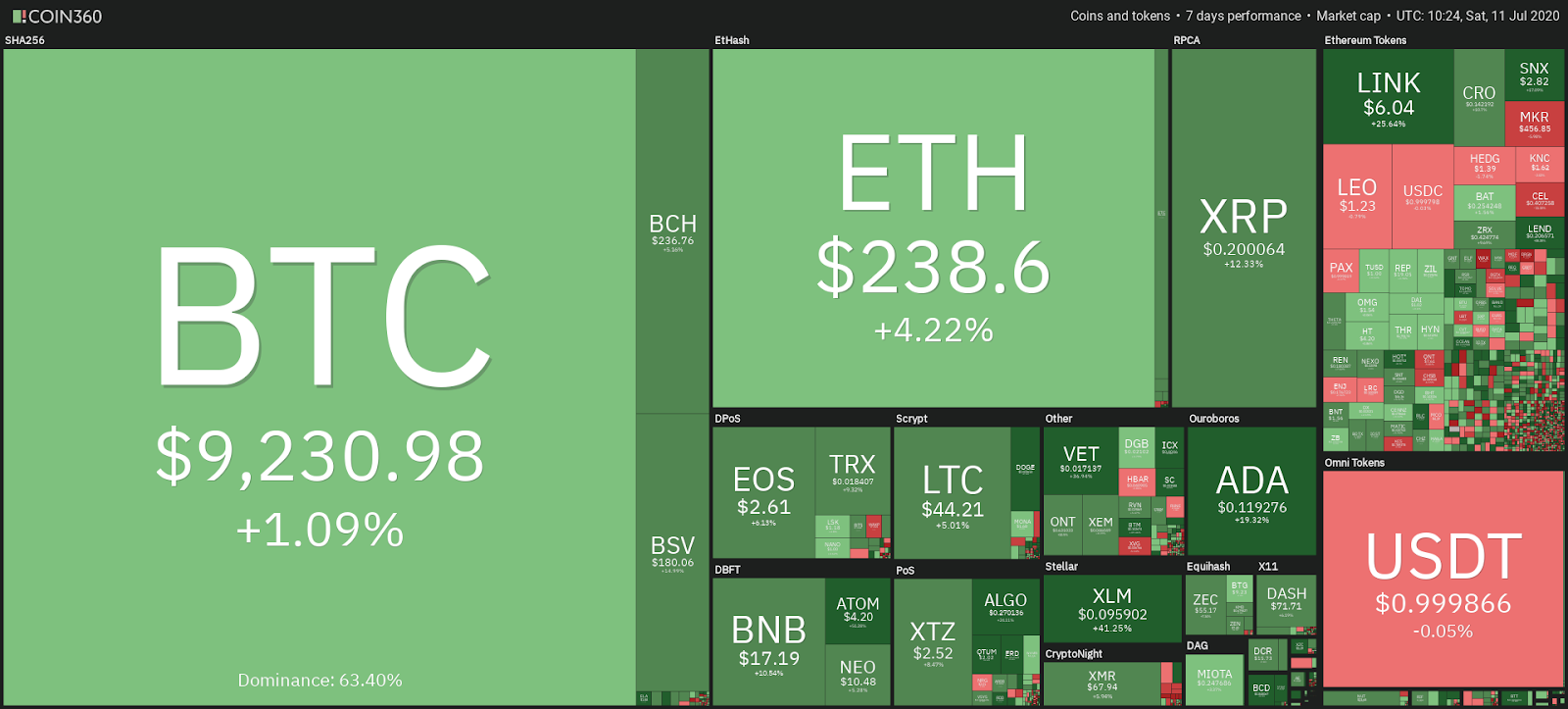 comparison of cryptocurrency prices