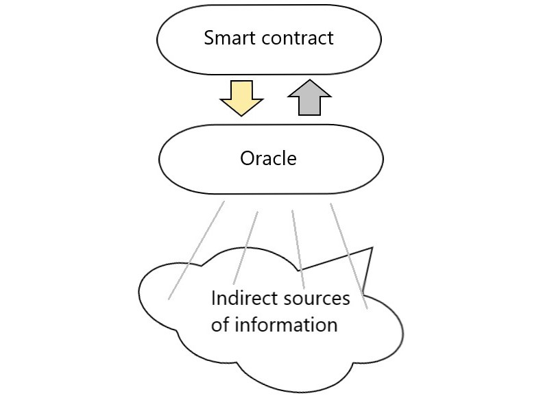 Oracle sources of information