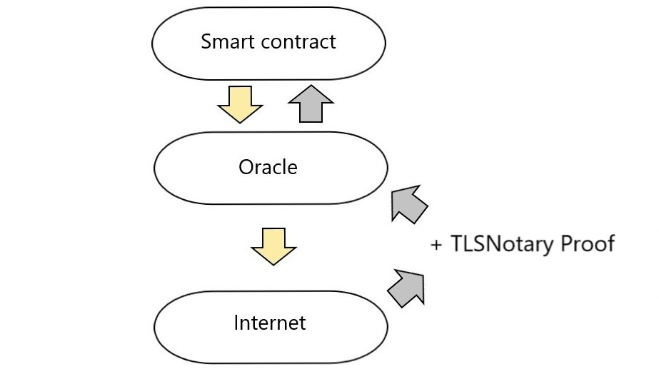 Oracle tlsnotary