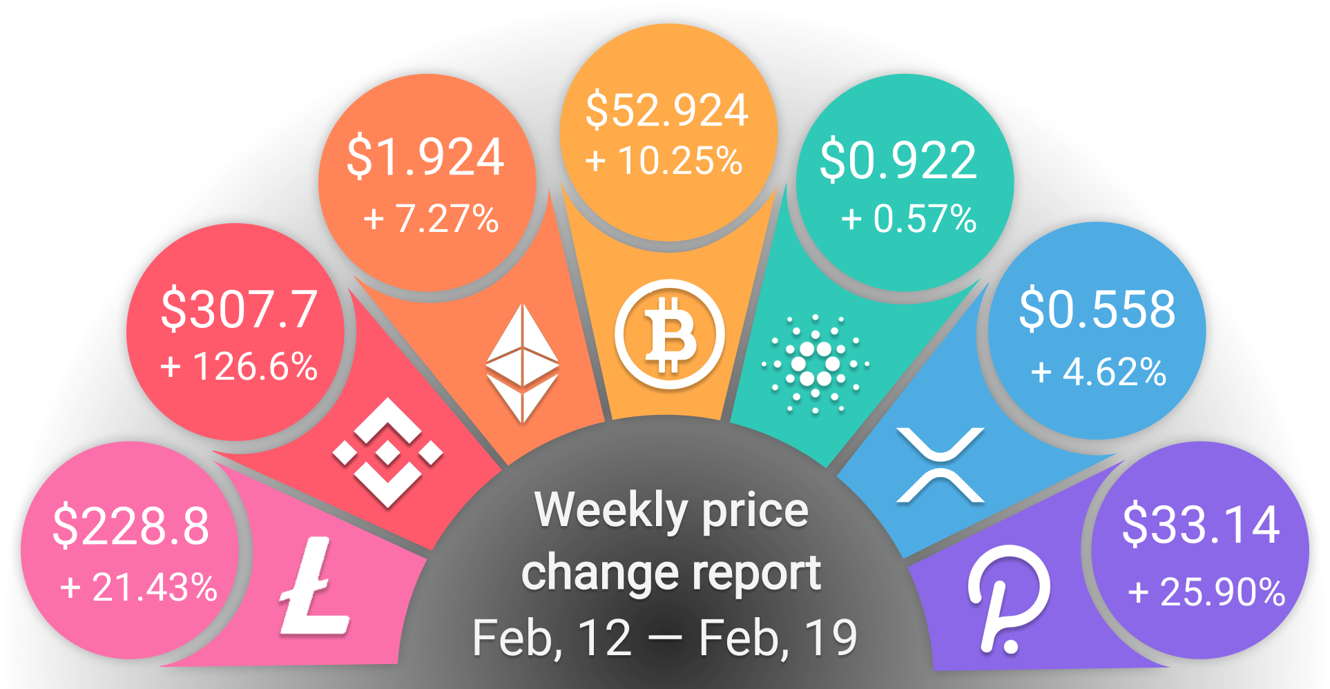 Weekly prices