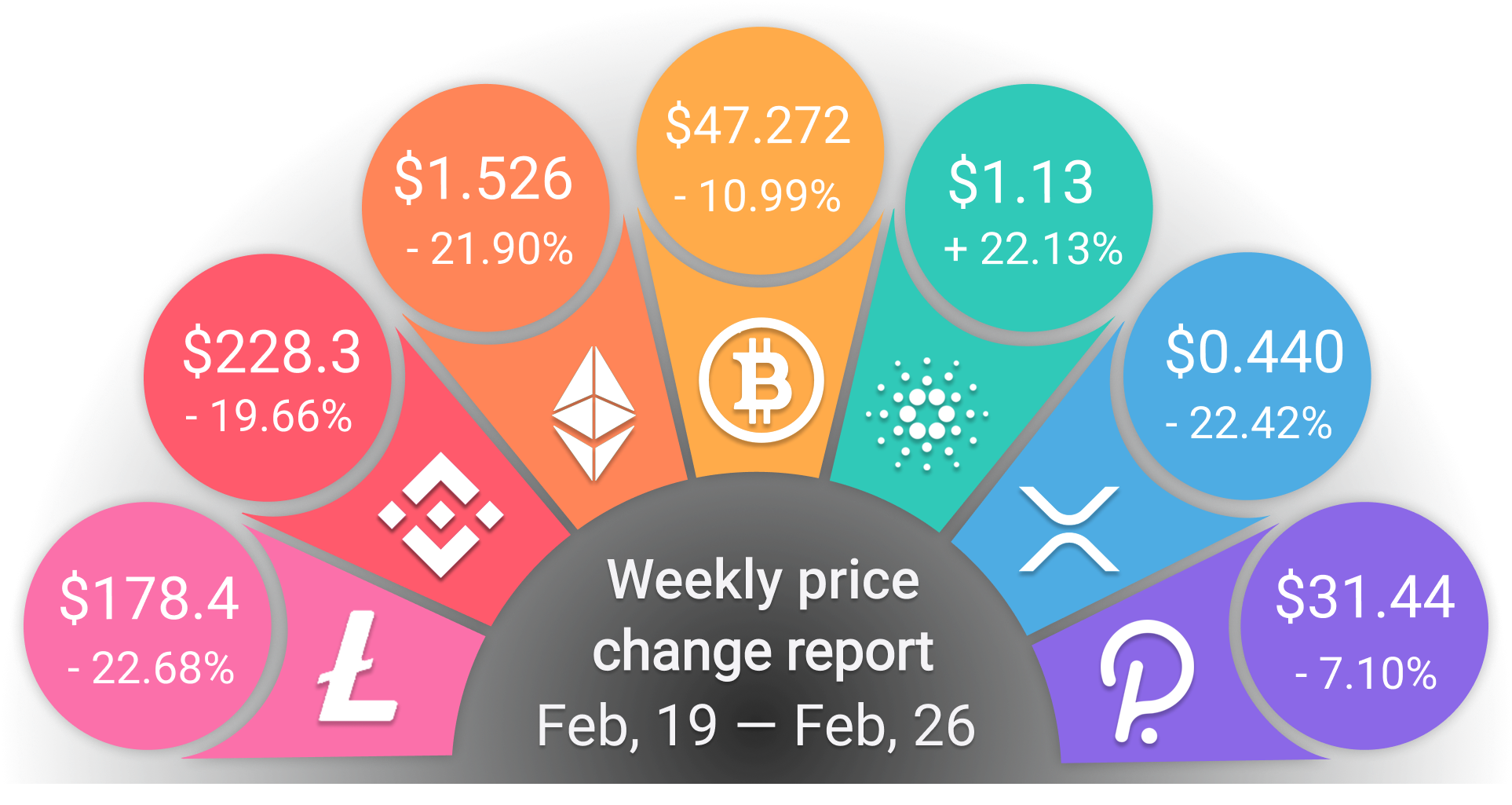 Weekly Prices for 19 Feb — 26 feb 2021