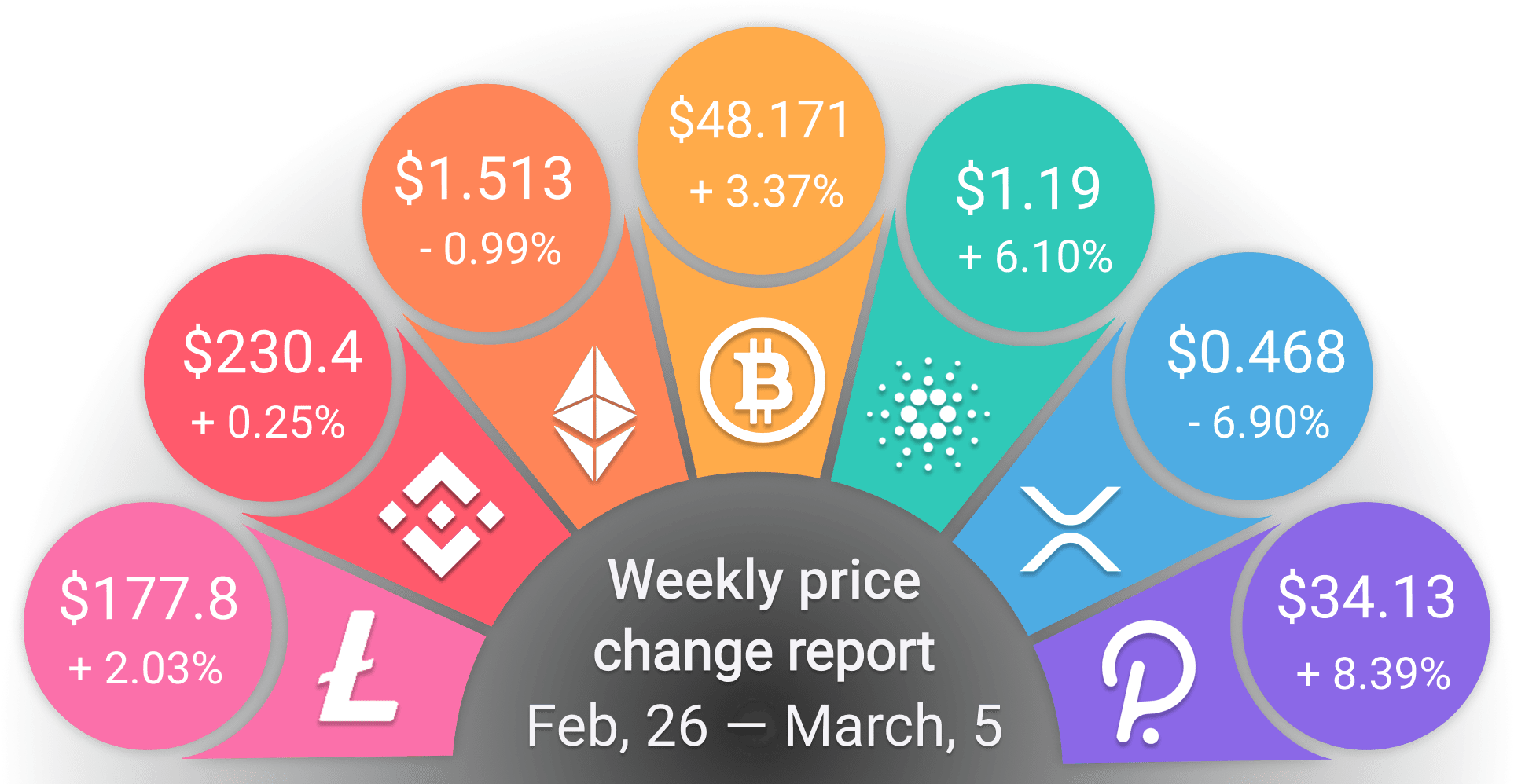 Coinjoy weekly prices