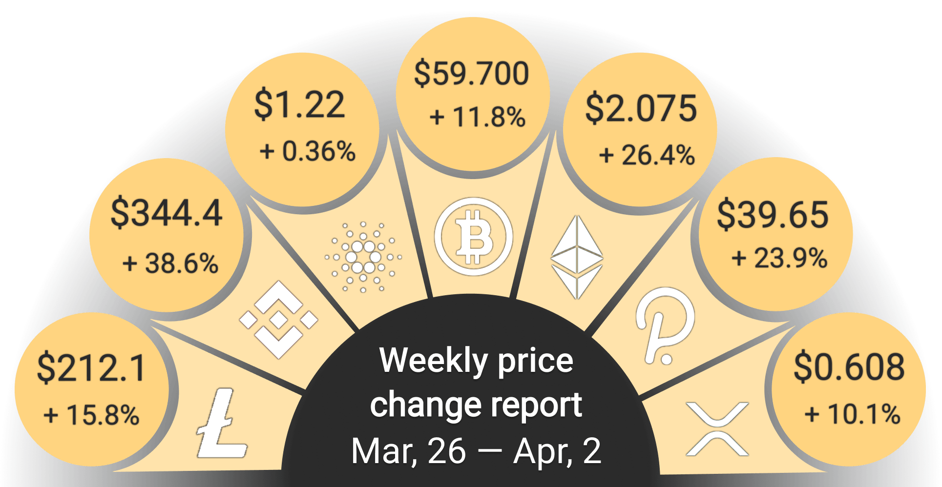 Weekly Prices April
