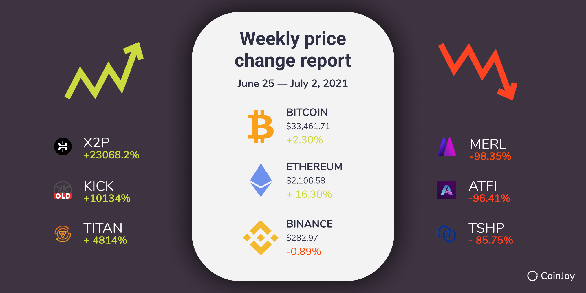 Weekly crypto prices
